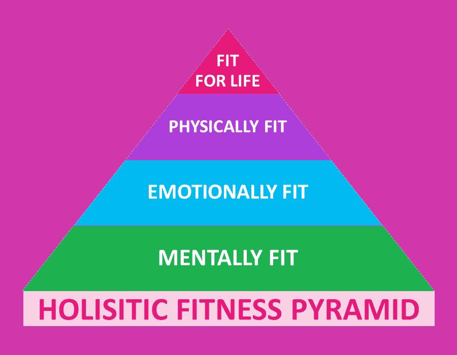Holistic Fitness Pyramid